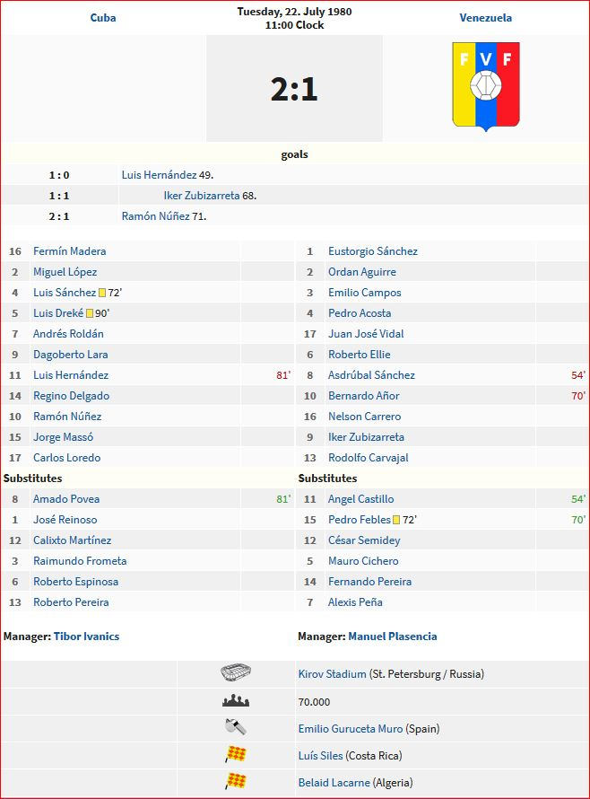 1980 Summer Olympics - The Results (Football - Matches)